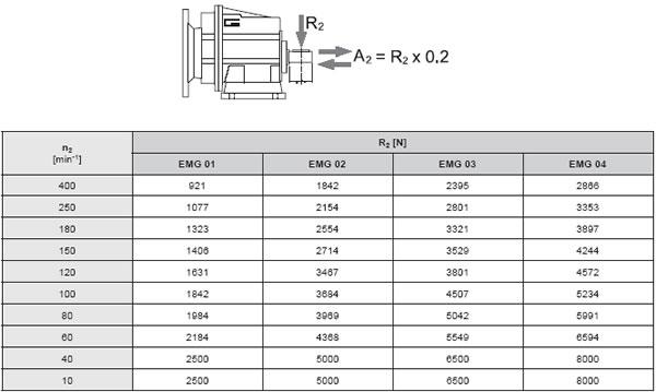 Спіральныя рэдуктары EMG, Спіральная скрынка EMG, спіральная скрынка перадач
