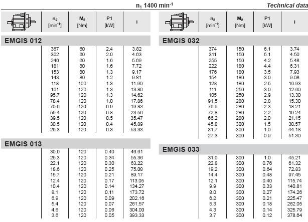 EMG Helical Redüktörlər, EMG Helical Redüktörlər, spiral ötürücülər